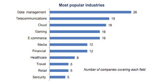 most popular industries