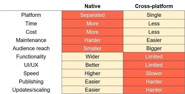 native vs cross-platform comparison chart