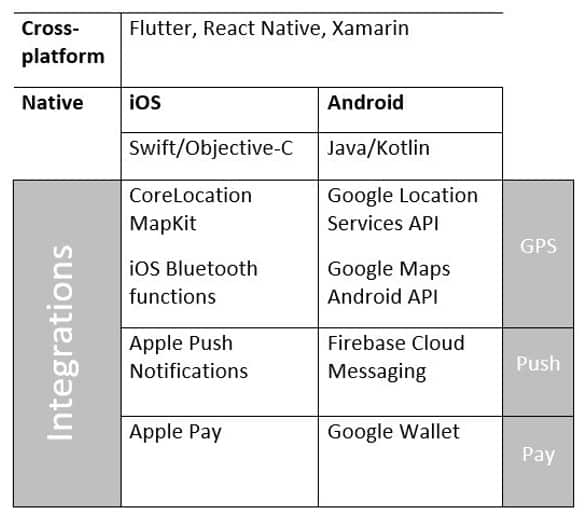taxi app tech stack