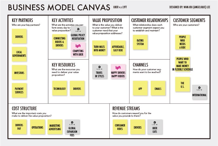 taxi apps business model canva