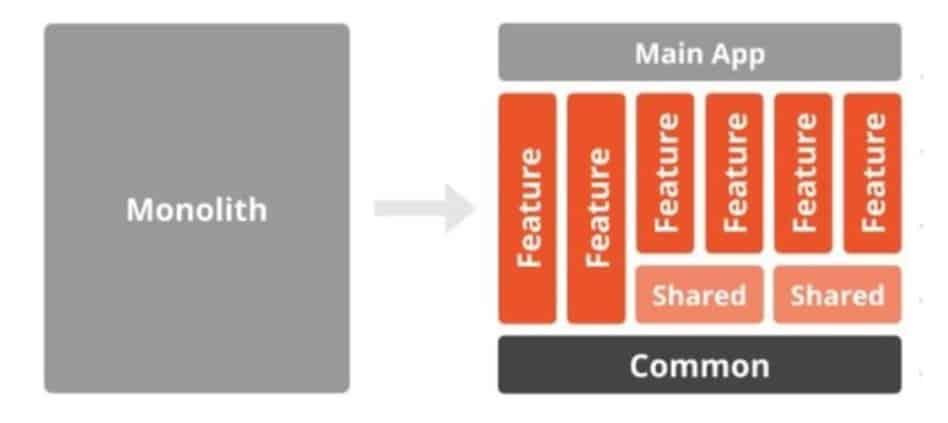 monolith vs modular architecture structure